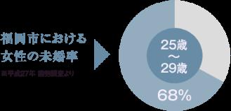 福岡市における女性の未婚率